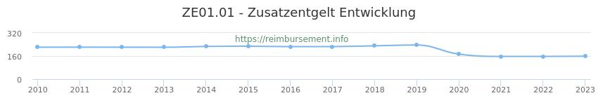 Erstattungsbetrag Historie für das Zusatzentgelt ZE01.01