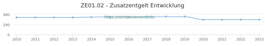 Erstattungsbetrag Historie für das Zusatzentgelt ZE01.02