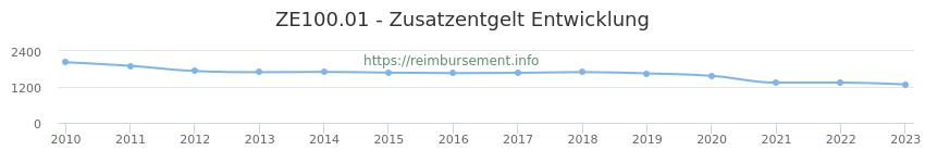 Erstattungsbetrag Historie für das Zusatzentgelt ZE100.01