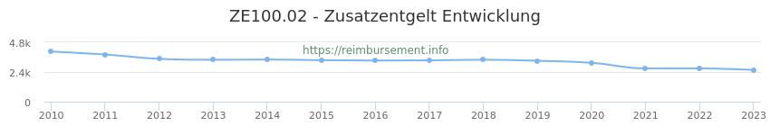 Erstattungsbetrag Historie für das Zusatzentgelt ZE100.02