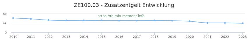 Erstattungsbetrag Historie für das Zusatzentgelt ZE100.03