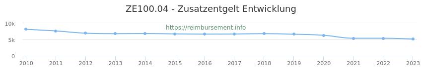 Erstattungsbetrag Historie für das Zusatzentgelt ZE100.04