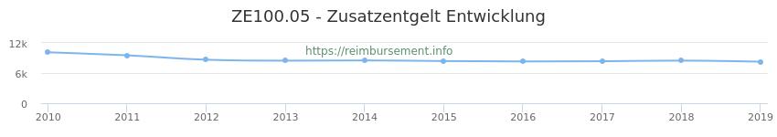 Erstattungsbetrag Historie für das Zusatzentgelt ZE100.05