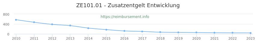 Erstattungsbetrag Historie für das Zusatzentgelt ZE101.01
