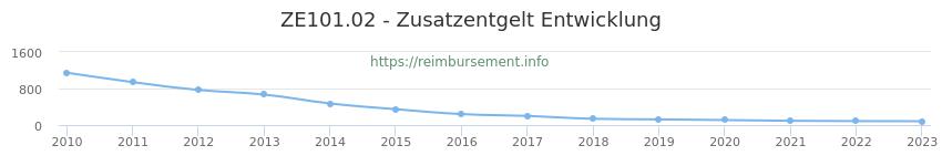 Erstattungsbetrag Historie für das Zusatzentgelt ZE101.02