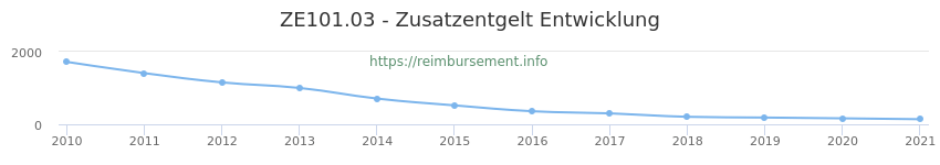 Erstattungsbetrag Historie für das Zusatzentgelt ZE101.03