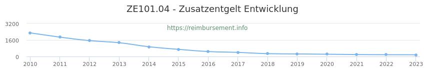 Erstattungsbetrag Historie für das Zusatzentgelt ZE101.04