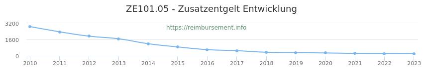 Erstattungsbetrag Historie für das Zusatzentgelt ZE101.05