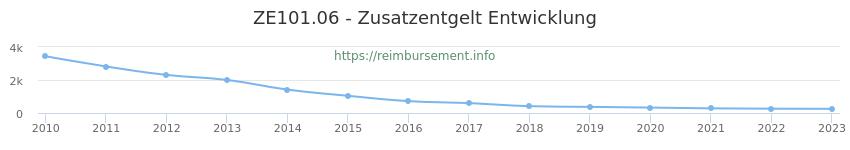 Erstattungsbetrag Historie für das Zusatzentgelt ZE101.06