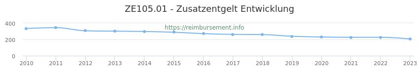 Erstattungsbetrag Historie für das Zusatzentgelt ZE105.01
