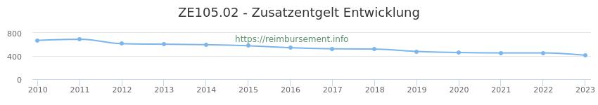 Erstattungsbetrag Historie für das Zusatzentgelt ZE105.02