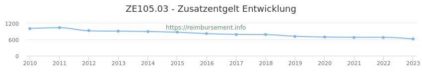 Erstattungsbetrag Historie für das Zusatzentgelt ZE105.03