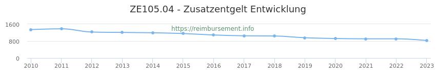 Erstattungsbetrag Historie für das Zusatzentgelt ZE105.04