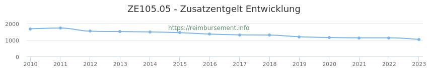 Erstattungsbetrag Historie für das Zusatzentgelt ZE105.05