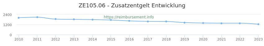 Erstattungsbetrag Historie für das Zusatzentgelt ZE105.06
