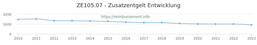 Erstattungsbetrag Historie für das Zusatzentgelt ZE105.07
