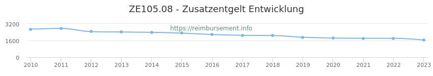 Erstattungsbetrag Historie für das Zusatzentgelt ZE105.08