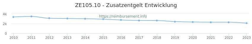 Erstattungsbetrag Historie für das Zusatzentgelt ZE105.10