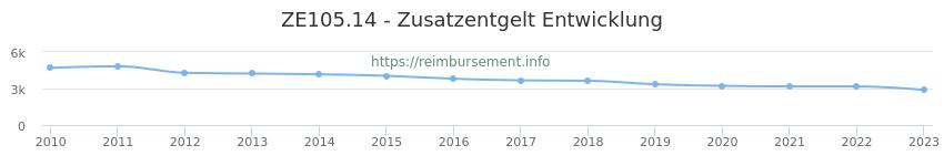Erstattungsbetrag Historie für das Zusatzentgelt ZE105.14