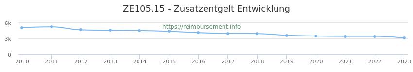 Erstattungsbetrag Historie für das Zusatzentgelt ZE105.15
