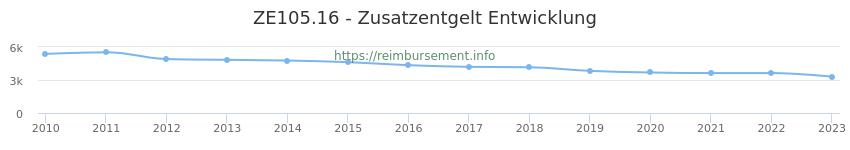 Erstattungsbetrag Historie für das Zusatzentgelt ZE105.16