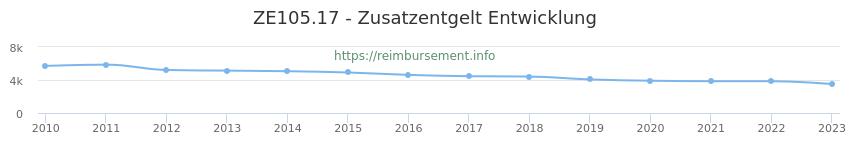 Erstattungsbetrag Historie für das Zusatzentgelt ZE105.17