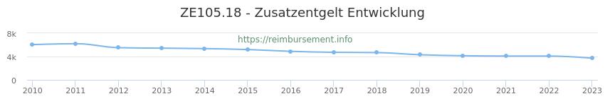 Erstattungsbetrag Historie für das Zusatzentgelt ZE105.18