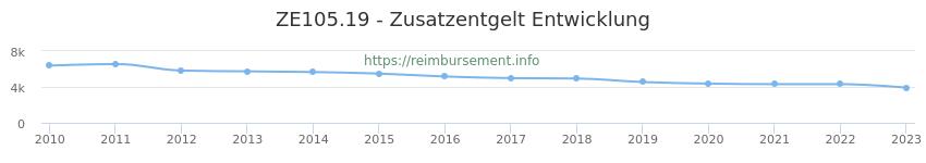 Erstattungsbetrag Historie für das Zusatzentgelt ZE105.19