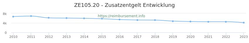 Erstattungsbetrag Historie für das Zusatzentgelt ZE105.20