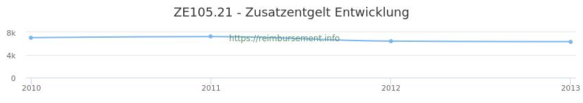 Erstattungsbetrag Historie für das Zusatzentgelt ZE105.21