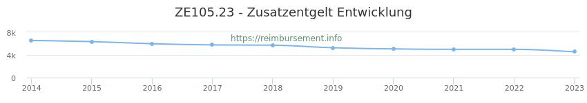 Erstattungsbetrag Historie für das Zusatzentgelt ZE105.23