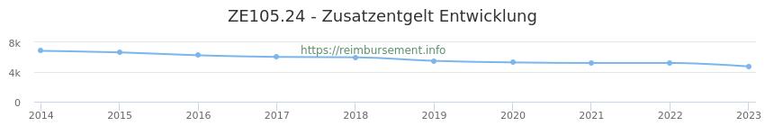 Erstattungsbetrag Historie für das Zusatzentgelt ZE105.24