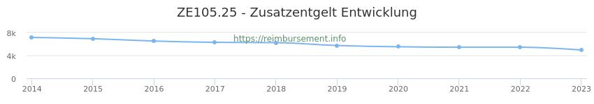 Erstattungsbetrag Historie für das Zusatzentgelt ZE105.25
