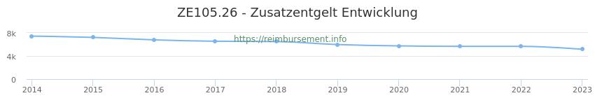 Erstattungsbetrag Historie für das Zusatzentgelt ZE105.26