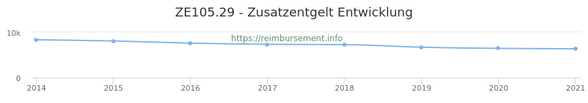 Erstattungsbetrag Historie für das Zusatzentgelt ZE105.29