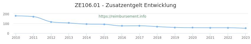Erstattungsbetrag Historie für das Zusatzentgelt ZE106.01