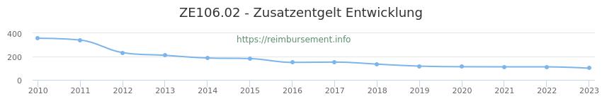 Erstattungsbetrag Historie für das Zusatzentgelt ZE106.02