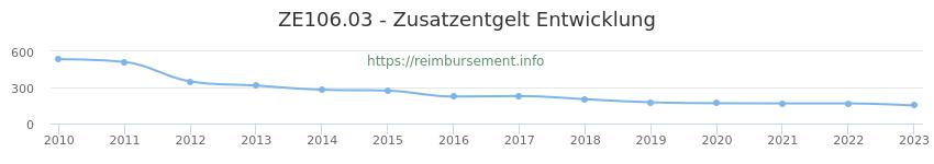 Erstattungsbetrag Historie für das Zusatzentgelt ZE106.03