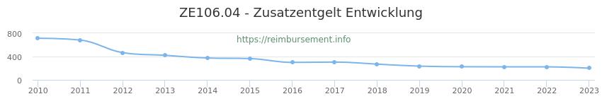 Erstattungsbetrag Historie für das Zusatzentgelt ZE106.04