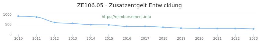 Erstattungsbetrag Historie für das Zusatzentgelt ZE106.05