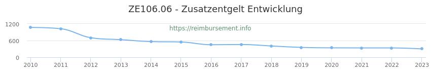 Erstattungsbetrag Historie für das Zusatzentgelt ZE106.06