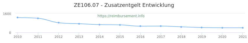 Erstattungsbetrag Historie für das Zusatzentgelt ZE106.07
