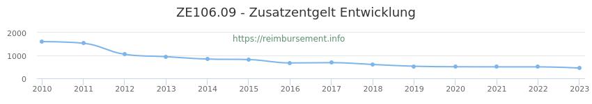 Erstattungsbetrag Historie für das Zusatzentgelt ZE106.09