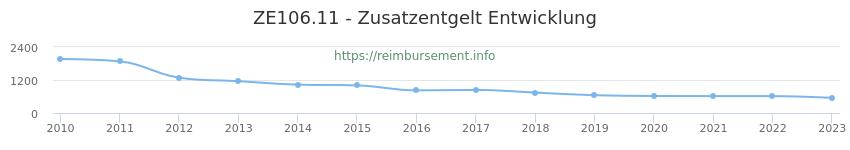 Erstattungsbetrag Historie für das Zusatzentgelt ZE106.11