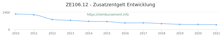 Erstattungsbetrag Historie für das Zusatzentgelt ZE106.12