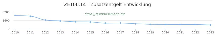 Erstattungsbetrag Historie für das Zusatzentgelt ZE106.14