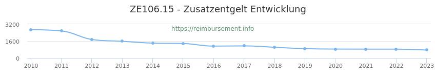 Erstattungsbetrag Historie für das Zusatzentgelt ZE106.15