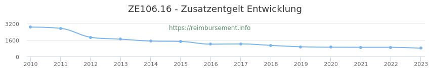 Erstattungsbetrag Historie für das Zusatzentgelt ZE106.16
