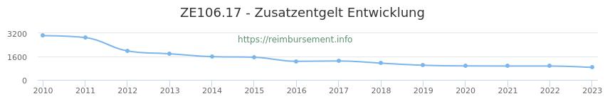 Erstattungsbetrag Historie für das Zusatzentgelt ZE106.17