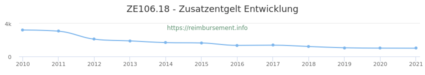Erstattungsbetrag Historie für das Zusatzentgelt ZE106.18